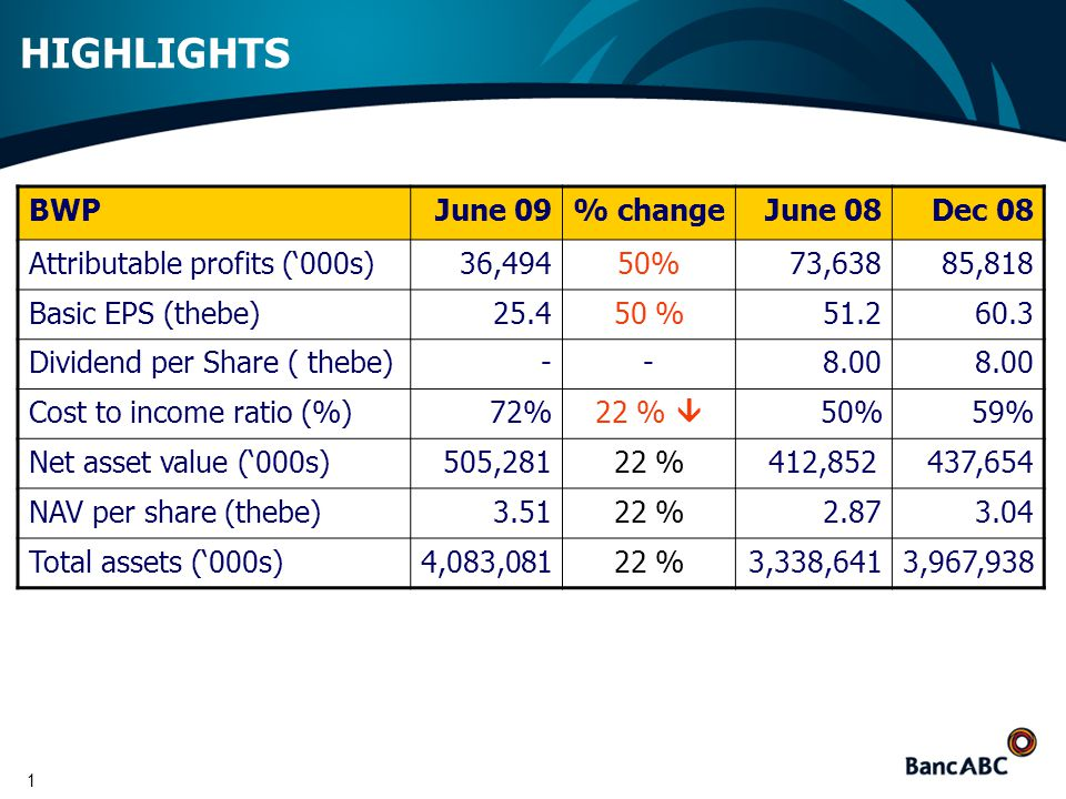 1 HIGHLIGHTS BWPJune 09% changeJune 08Dec 08 Attributable profits ('000s)36,49450%73,63885,818 Basic EPS (thebe)25.450 %51.260.3 Dividend per Share ( thebe)--8.00 Cost to income ratio (%)72% 22 %  50%59% Net asset value ('000s)505,28122 % 412,852437,654 NAV per share (thebe)3.5122 %2.873.04 Total assets ('000s)4,083,08122 %3,338,6413,967,938