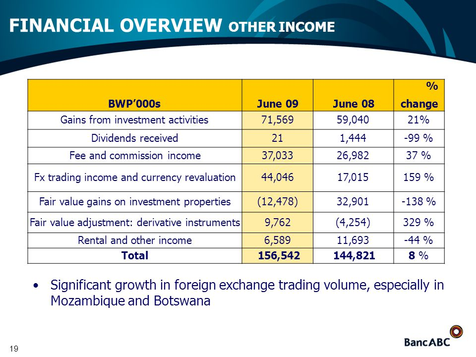 19 FINANCIAL OVERVIEW OTHER INCOME BWP'000sJune 09June 08 % change Gains from investment activities71,56959,04021% Dividends received211,444-99 % Fee and commission income37,03326,98237 % Fx trading income and currency revaluation44,04617,015159 % Fair value gains on investment properties(12,478)32,901-138 % Fair value adjustment: derivative instruments9,762(4,254)329 % Rental and other income6,58911,693-44 % Total156,542144,8218 % Significant growth in foreign exchange trading volume, especially in Mozambique and Botswana
