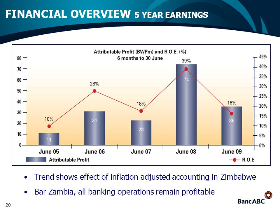 20 FINANCIAL OVERVIEW 5 YEAR EARNINGS Trend shows effect of inflation adjusted accounting in Zimbabwe Bar Zambia, all banking operations remain profitable