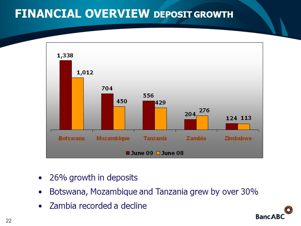 22 FINANCIAL OVERVIEW DEPOSIT GROWTH 26% growth in deposits Botswana, Mozambique and Tanzania grew by over 30% Zambia recorded a decline