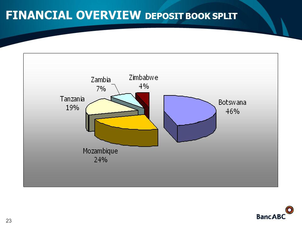 23 FINANCIAL OVERVIEW DEPOSIT BOOK SPLIT