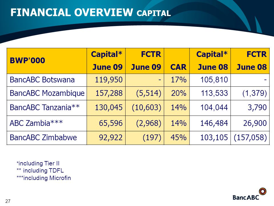 27 FINANCIAL OVERVIEW CAPITAL BWP ' 000 Capital* June 09 FCTR June 09CAR Capital* June 08 FCTR June 08 BancABC Botswana 119,950-17% 105,810 - BancABC Mozambique 157,288 (5,514) 20% 113,533 (1,379) BancABC Tanzania**130,045(10,603)14% 104,044 3,790 ABC Zambia***65,596(2,968)14%146,48426,900 BancABC Zimbabwe92,922(197)45%103,105(157,058) * including Tier II ** including TDFL ***including Microfin