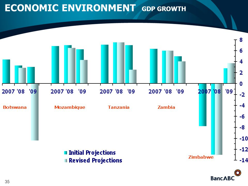 35 ECONOMIC ENVIRONMENT GDP GROWTH
