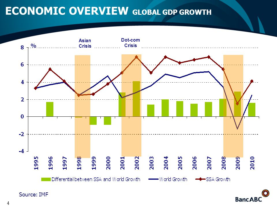 4 ECONOMIC OVERVIEW GLOBAL GDP GROWTH Asian Crisis Dot-com Crisis Source: IMF