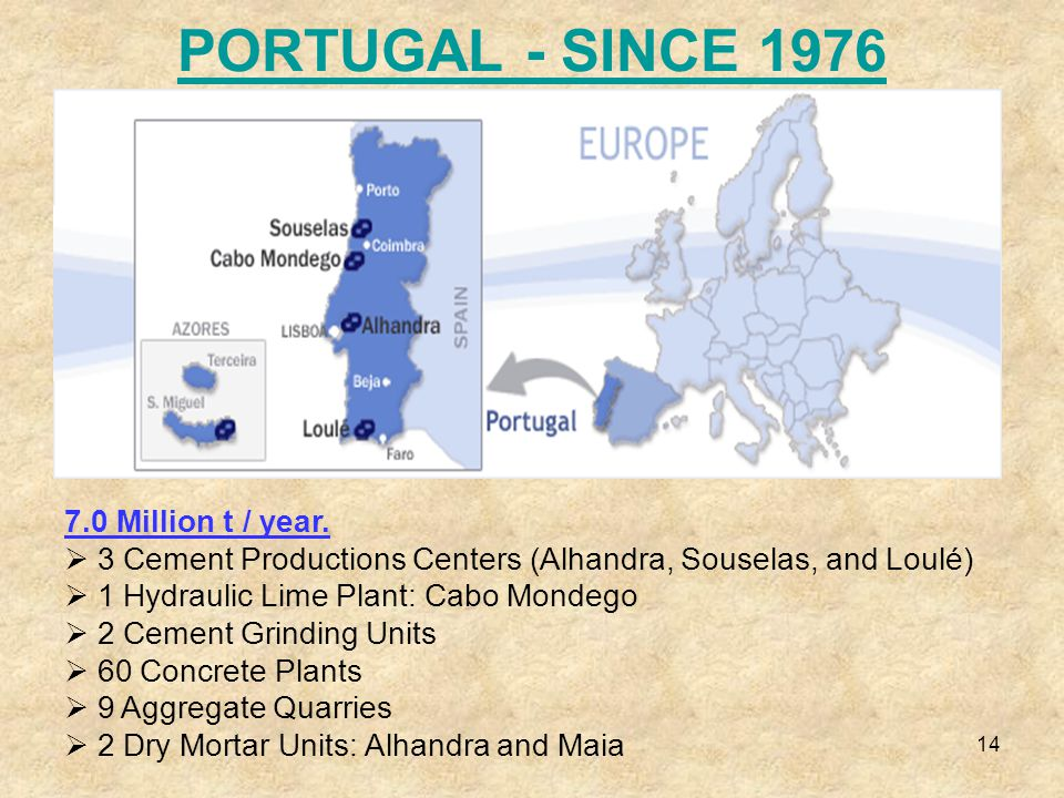 14 PORTUGAL - SINCE 1976 7.0 Million t / year.