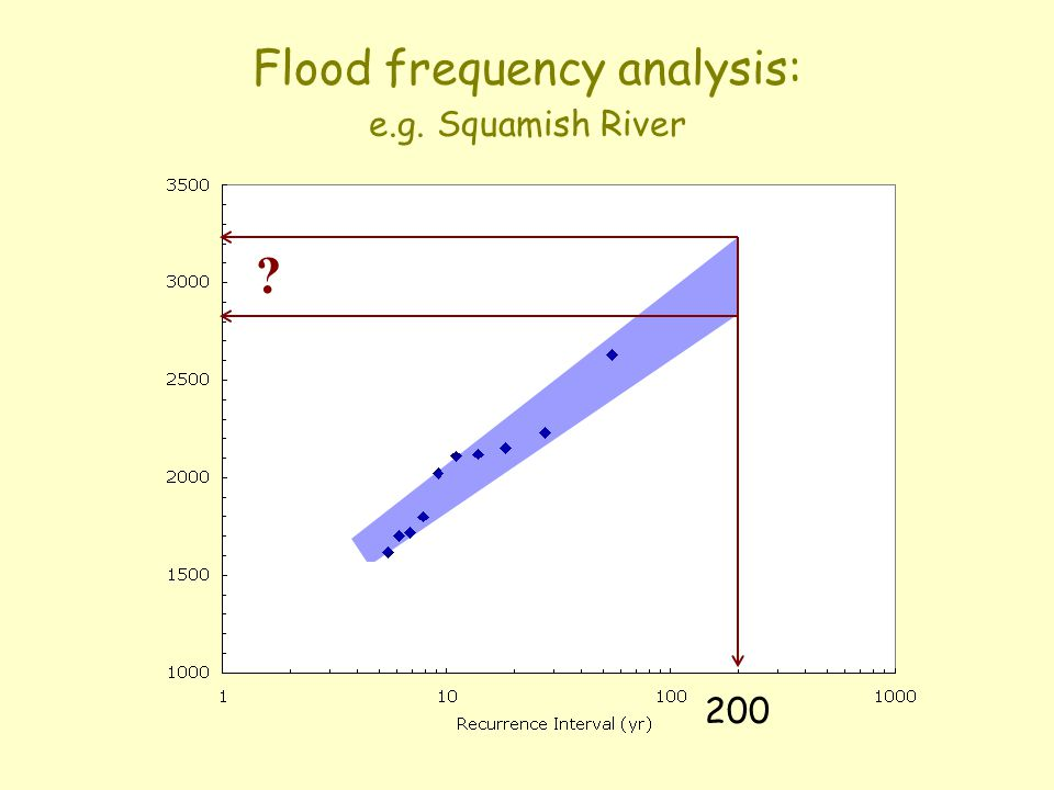 Flood frequency analysis: e.g. Squamish River ? 200