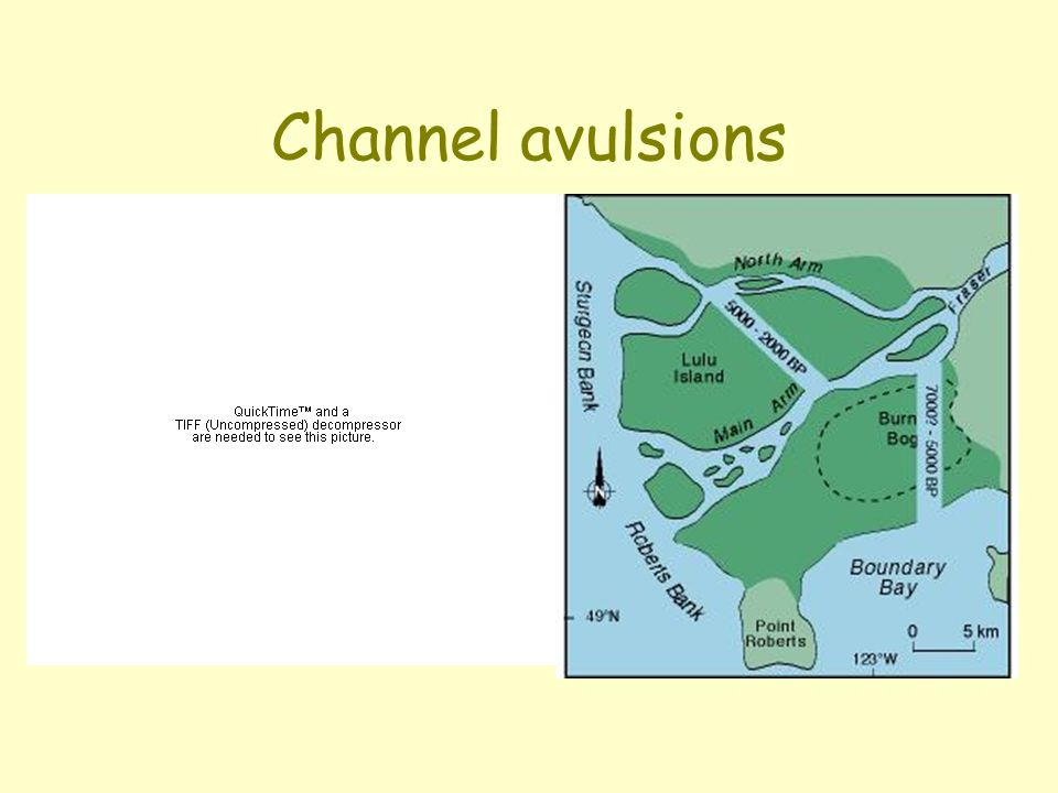Channel avulsions 1) the Atchafalaya/Mississippi, and 2) the Fraser River