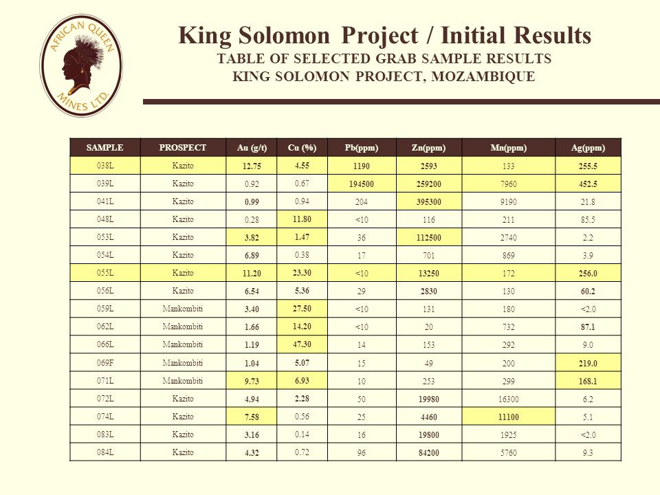 King Solomon Project / Initial Results TABLE OF SELECTED GRAB SAMPLE RESULTS KING SOLOMON PROJECT, MOZAMBIQUE SAMPLEPROSPECT Au (g/t)Cu (%)Pb(ppm)Zn(ppm)Mn(ppm)Ag(ppm) 038LKazito 12.75 4.55 11902593133255.5 039LKazito 0.92 0.67 1945002592007960452.5 041LKazito 0.99 0.94 204395300919021.8 048LKazito 0.28 11.80 <1011621185.5 053LKazito 3.82 1.47 3611250027402.2 054LKazito 6.89 0.38 177018693.9 055LKazito 11.20 23.30 <1013250172256.0 056LKazito 6.54 5.36 29283013060.2 059LMankombiti 3.40 27.50 <10131180<2.0 062LMankombiti 1.66 14.20 <102073287.1 066LMankombiti 1.19 47.30 141532929.0 069FMankombiti 1.04 5.07 1549200219.0 071LMankombiti 9.73 6.93 10253299168.1 072LKazito 4.94 2.28 5019980163006.2 074LKazito 7.58 0.56 254460111005.1 083LKazito 3.16 0.14 16198001925<2.0 084LKazito 4.32 0.72 968420057609.3