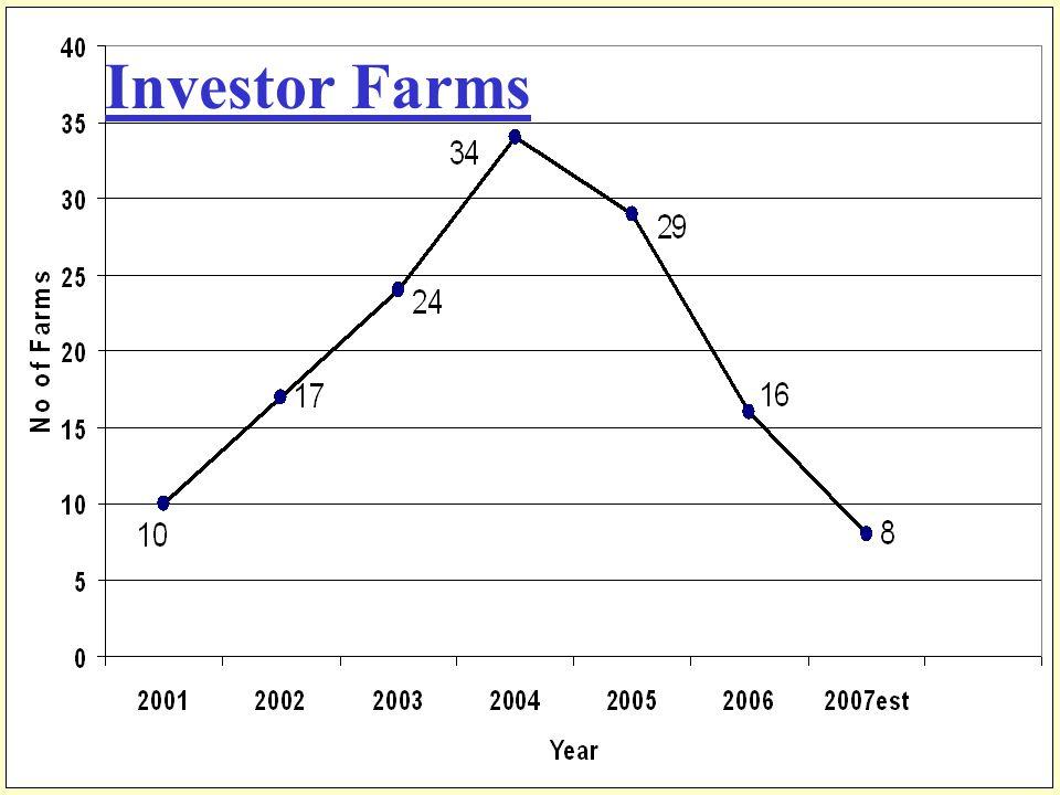 Investor Farms