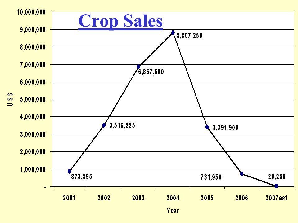Crop Sales