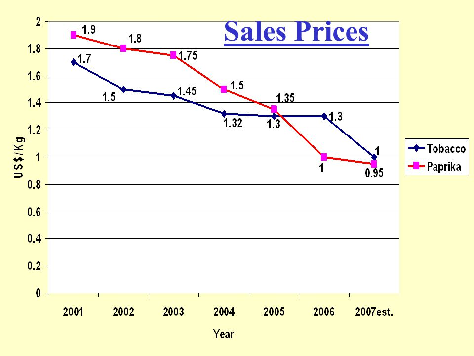 Sales Prices