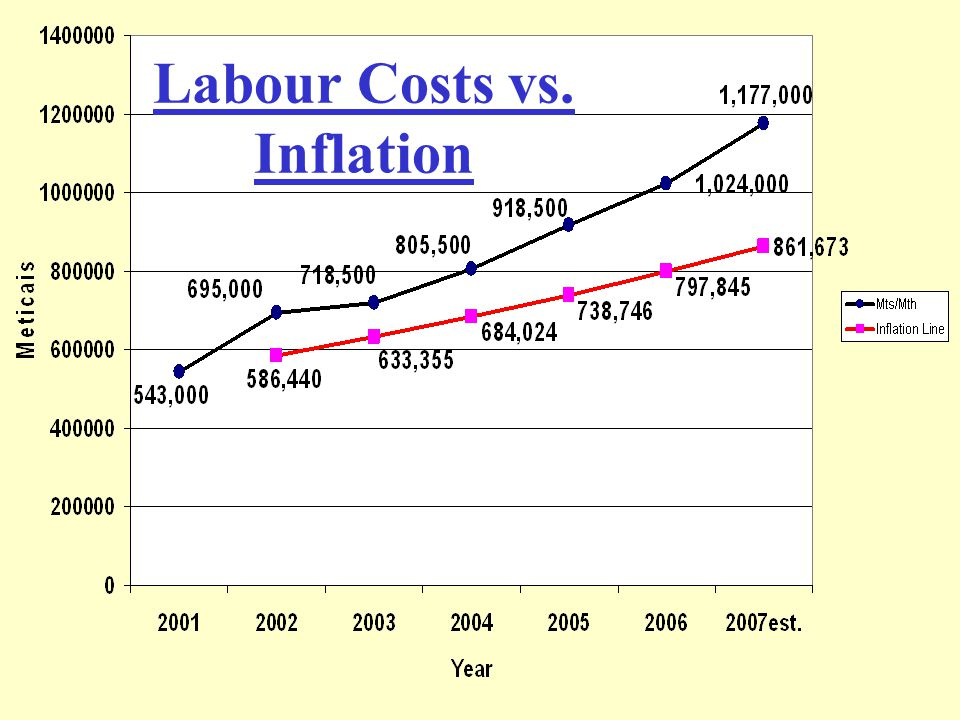 Labour Costs vs. Inflation