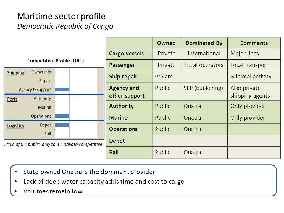 Maritime sector profile Democratic Republic of Congo OwnedDominated ByComments Cargo vesselsPrivateInternationalMajor lines PassengerPrivateLocal operatorsLocal transport Ship repairPrivateMinimal activity Agency and other support PublicSEP (bunkering)Also private shipping agents AuthorityPublicOnatraOnly provider MarinePublicOnatraOnly provider OperationsPublicOnatra Depot RailPublicOnatra State-owned Onatra is the dominant provider Lack of deep water capacity adds time and cost to cargo Volumes remain low