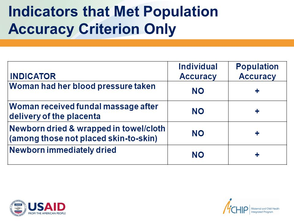 Indicators that Met Population Accuracy Criterion Only INDICATOR Individual Accuracy Population Accuracy Woman had her blood pressure taken NO+ Woman received fundal massage after delivery of the placenta NO+ Newborn dried & wrapped in towel/cloth (among those not placed skin-to-skin) NO+ Newborn immediately dried NO+