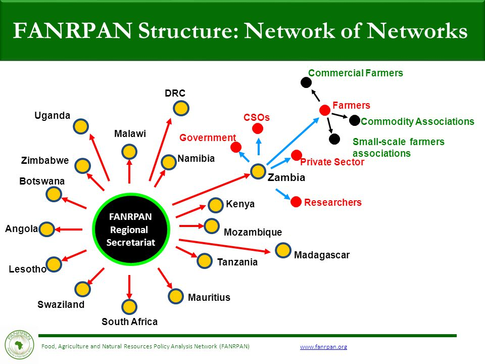 www.fanrpan.org Food, Agriculture and Natural Resources Policy Analysis Network (FANRPAN) FANRPAN Regional Secretariat Malawi Namibia Mozambique Tanzania Mauritius South Africa Swaziland Lesotho Angola Botswana Zimbabwe Zambia Government Researchers CSOs Madagascar Farmers Private Sector Commercial Farmers Small-scale farmers associations Commodity Associations FANRPAN Structure: Network of Networks Uganda DRC Kenya