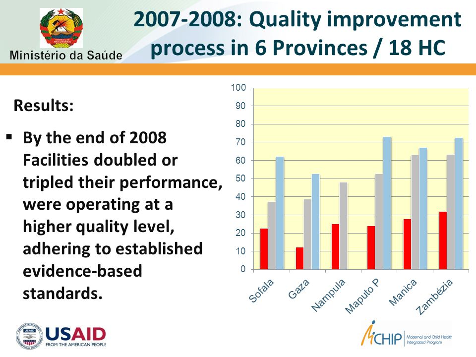 2007-2008: Quality improvement process in 6 Provinces / 18 HC Results:  By the end of 2008 Facilities doubled or tripled their performance, were oper