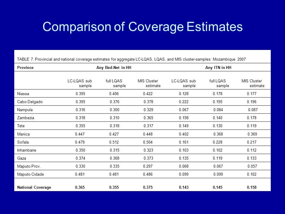 Comparison of Coverage Estimates TABLE 7.