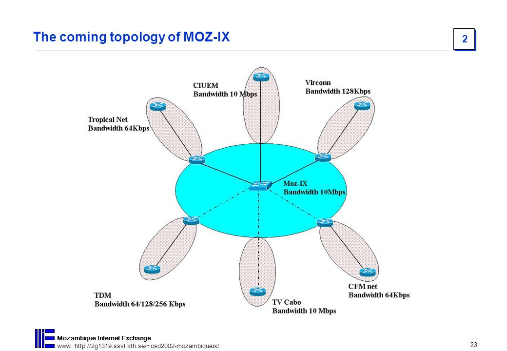 23 Mozambique Internet Exchange www: http://2g1319.ssvl.kth.se/~csd2002-mozambiqueix/ 2 The coming topology of MOZ-IX