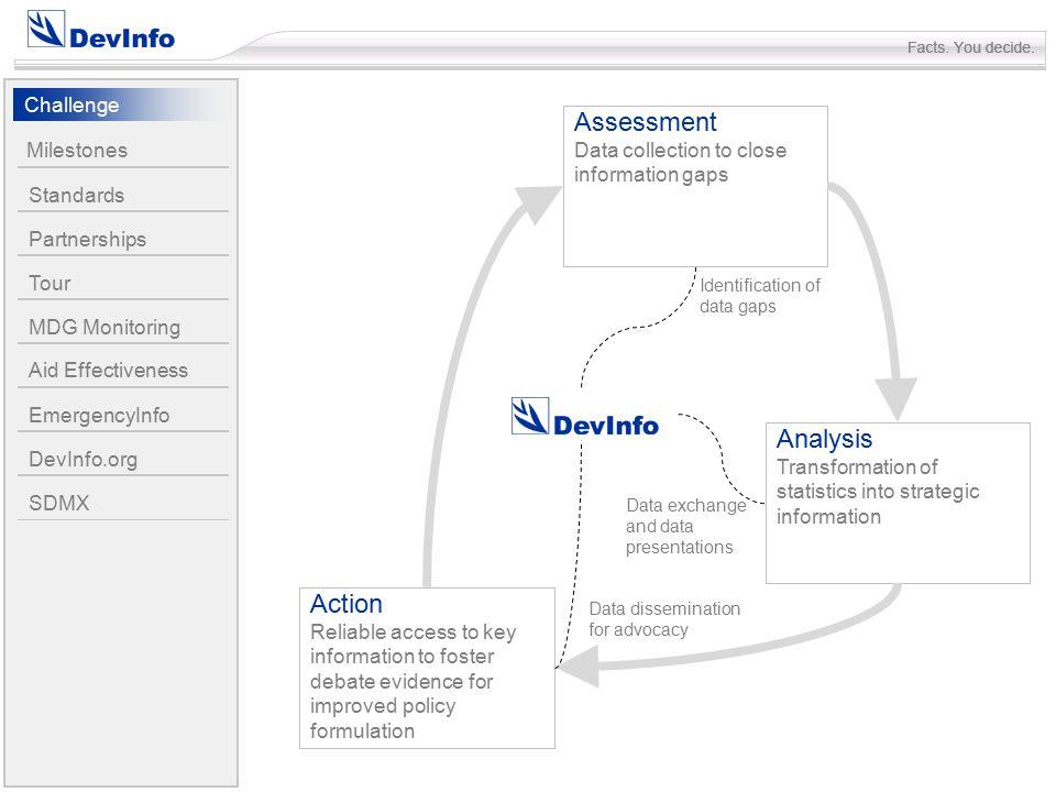 DomainsSectorIndicator Indicator Metadata