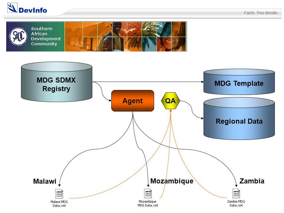Zambia Mozambique Malawi MDG SDMX Registry Agent MDG Template Regional Data QA