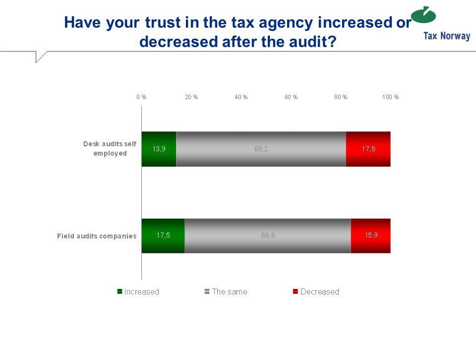 Have your trust in the tax agency increased or decreased after the audit?