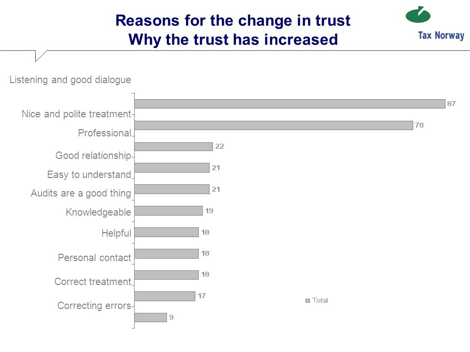 Reasons for the change in trust Why the trust has increased Listening and good dialogue Nice and polite treatment Professional Good relationship Easy