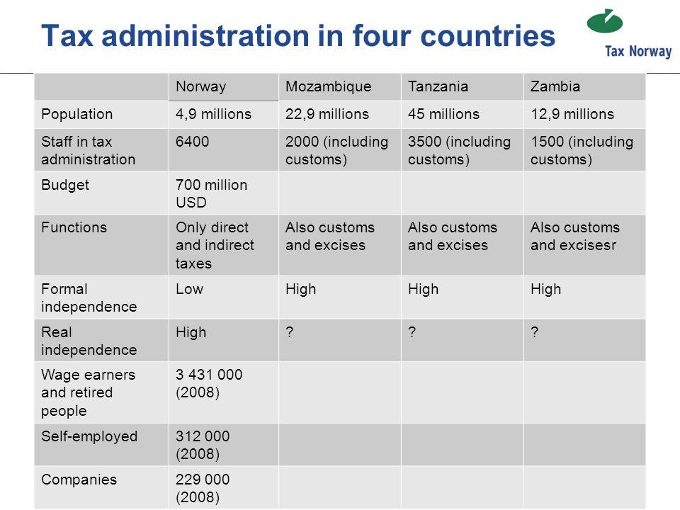 Tax administration in four countries NorwayMozambiqueTanzaniaZambia Population4,9 millions22,9 millions45 millions12,9 millions Staff in tax administr