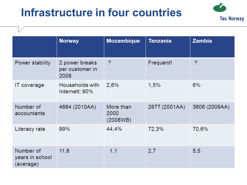 Infrastructure in four countries NorwayMozambiqueTanzaniaZambia Power stability2 power breaks per customer in 2008 ?Frequent! ? IT coverageHouseholds