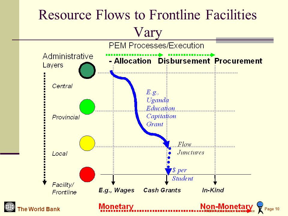 The World Bank PREM Public Sector Governance Page 10 Resource Flows to Frontline Facilities Vary