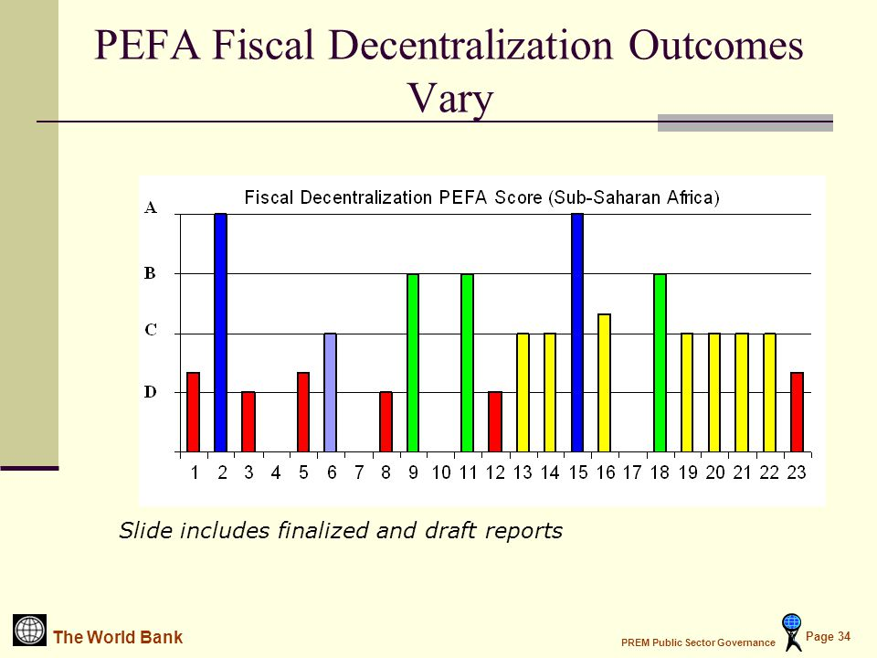 The World Bank PREM Public Sector Governance Page 34 PEFA Fiscal Decentralization Outcomes Vary Slide includes finalized and draft reports