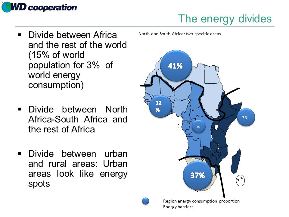 The energy divides  Divide between Africa and the rest of the world (15% of world population for 3% of world energy consumption)  Divide between North Africa-South Africa and the rest of Africa  Divide between urban and rural areas: Urban areas look like energy spots 3% 7% Region energy consumption proportion Energy barriers North and South Africa: two specific areas