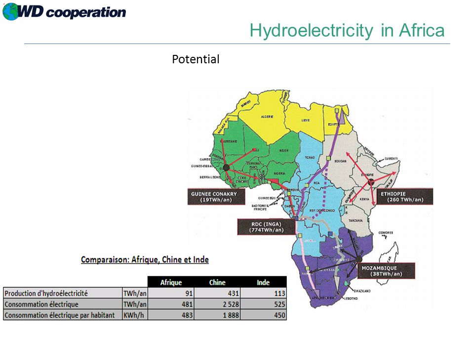 Hydroelectricity in Africa Potential