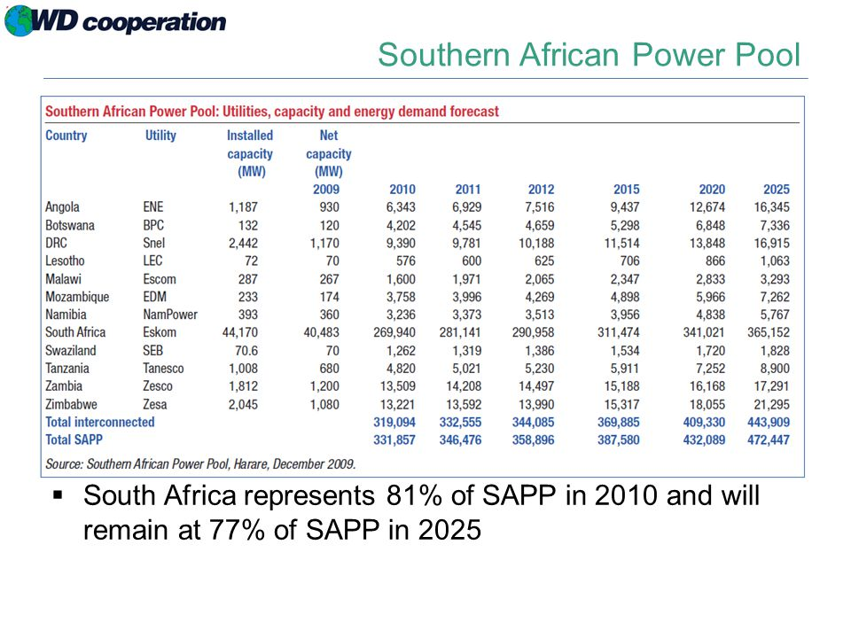Southern African Power Pool  South Africa represents 81% of SAPP in 2010 and will remain at 77% of SAPP in 2025