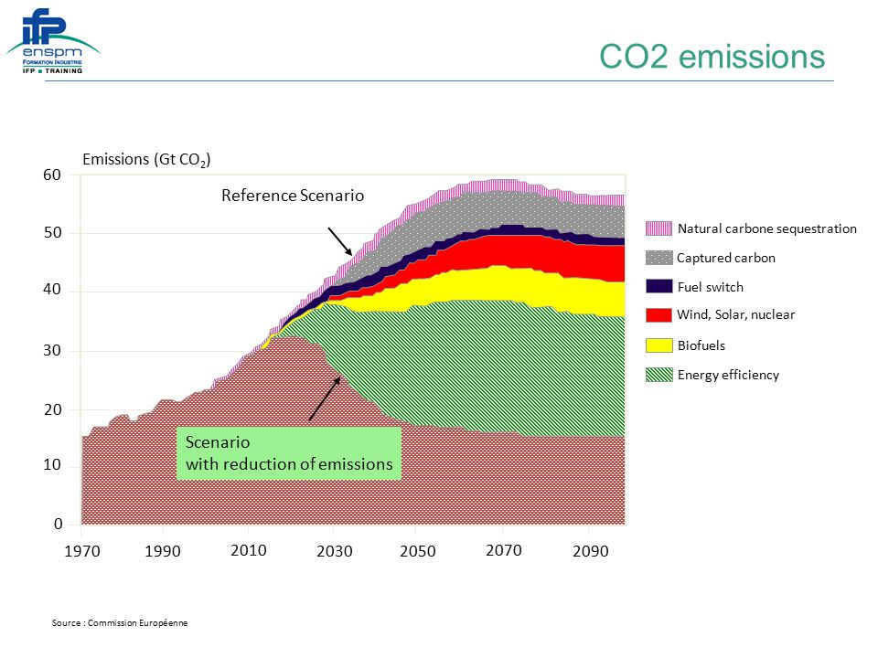 1970 1990 2010 2030 2050 2070 2090 0 10 20 30 40 50 60 Scenario with reduction of emissions Reference Scenario Emissions (Gt CO 2 ) Natural carbone sequestration Captured carbon Fuel switch Wind, Solar, nuclear Biofuels Energy efficiency Source : Commission Européenne CO2 emissions