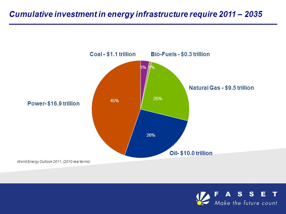 Cumulative investment in energy infrastructure require 2011 – 2035 Natural Gas - $9.5 trillion Bio-Fuels - $0.3 trillionCoal - $1.1 trillion Power- $16.9 trillion World Energy Outlook 2011, (2010 real terms)