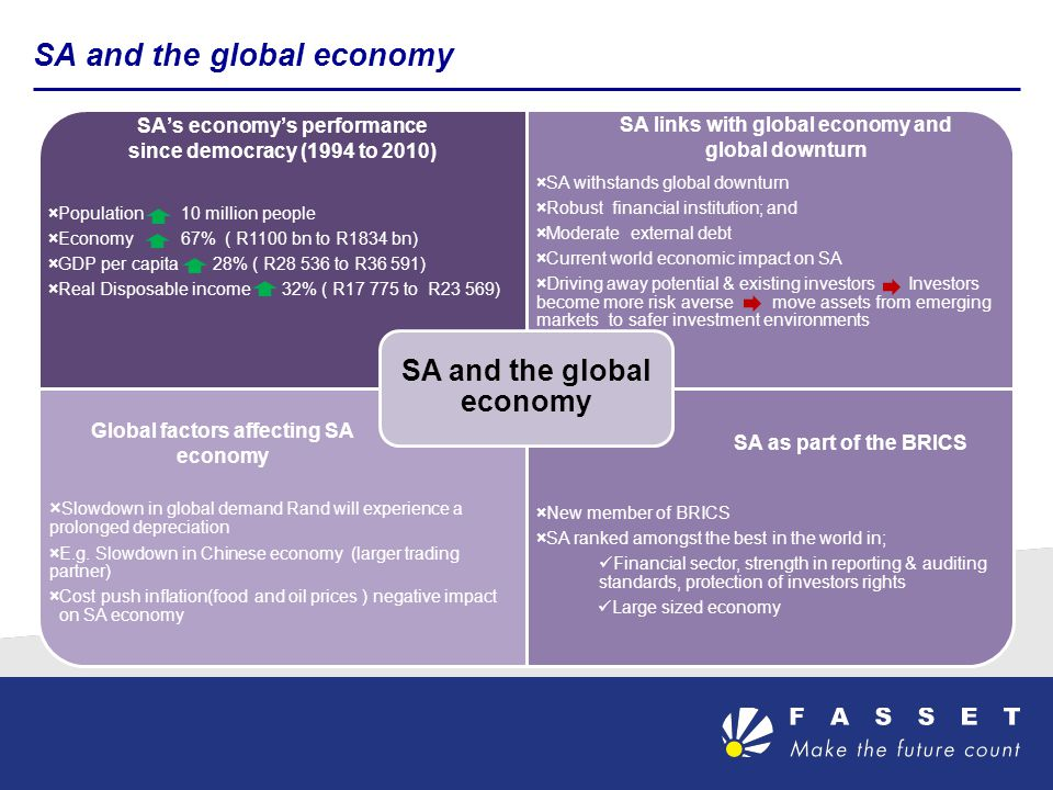 SA and the global economy ×Population 10 million people ×Economy 67% ( R1100 bn to R1834 bn) ×GDP per capita 28% ( R28 536 to R36 591) ×Real Disposable income 32% ( R17 775 to R23 569) ×SA withstands global downturn ×Robust financial institution; and ×Moderate external debt ×Current world economic impact on SA ×Driving away potential & existing investors Investors become more risk averse move assets from emerging markets to safer investment environments × Slowdown in global demand Rand will experience a prolonged depreciation ×E.g.