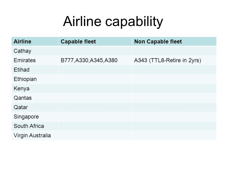 Airline capability AirlineCapable fleetNon Capable fleet Cathay EmiratesB777,A330,A345,A380A343 (TTL8-Retire in 2yrs) Etihad Ethiopian Kenya Qantas Qa