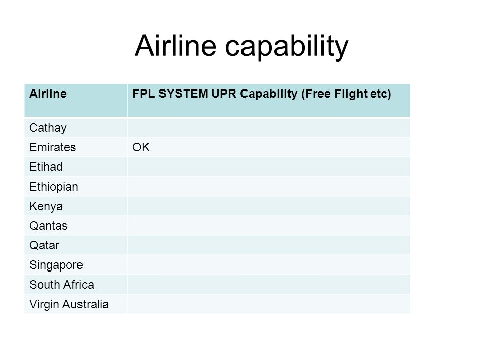 Airline capability AirlineFPL SYSTEM UPR Capability (Free Flight etc) Cathay EmiratesOK Etihad Ethiopian Kenya Qantas Qatar Singapore South Africa Virgin Australia
