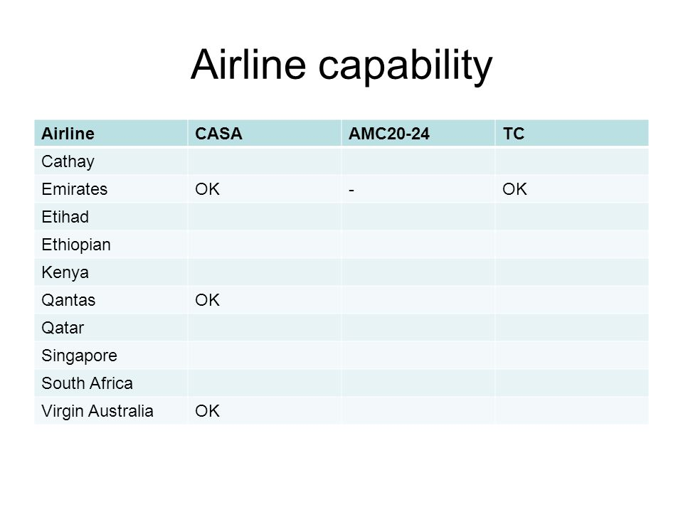 Airline capability AirlineCASAAMC20-24TC Cathay EmiratesOK- Etihad Ethiopian Kenya QantasOK Qatar Singapore South Africa Virgin AustraliaOK