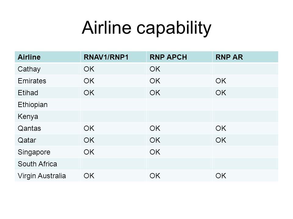 Airline capability AirlineRNAV1/RNP1RNP APCHRNP AR CathayOK EmiratesOK EtihadOK Ethiopian Kenya QantasOK QatarOK SingaporeOK South Africa Virgin AustraliaOK