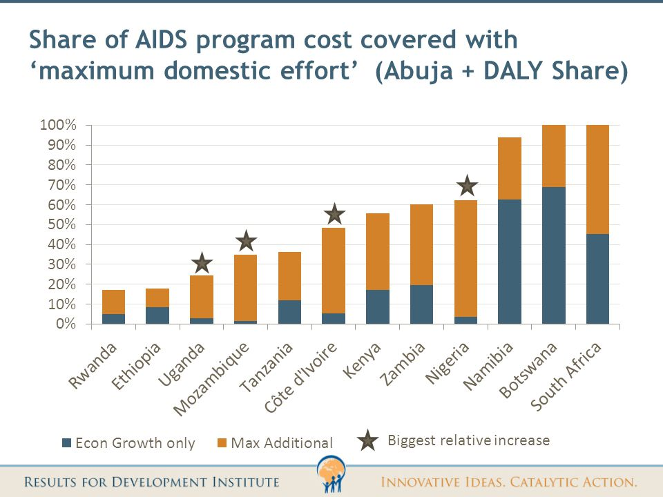 Share of AIDS program cost covered with 'maximum domestic effort' (Abuja + DALY Share) Biggest relative increase