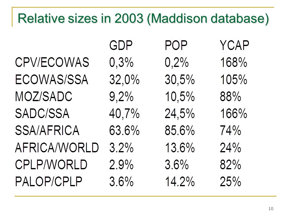 10 Relative sizes in 2003 (Maddison database)