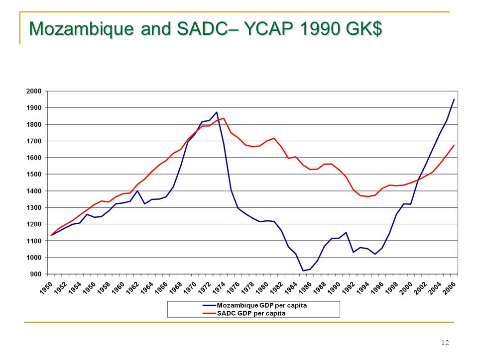 12 Mozambique and SADC– YCAP 1990 GK$