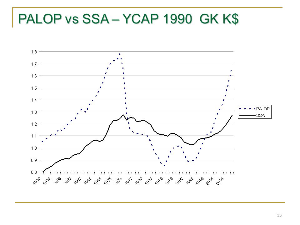 15 PALOP vs SSA – YCAP 1990 GK K$