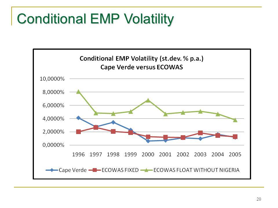 20 Conditional EMP Volatility