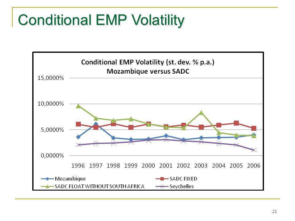 21 Conditional EMP Volatility
