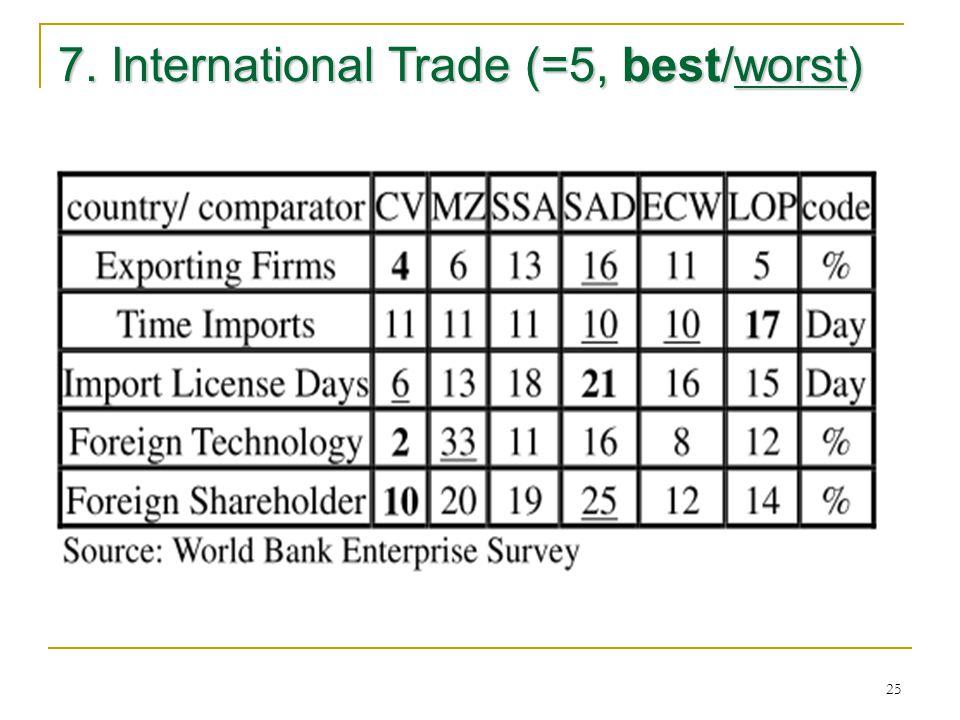 25 7. International Trade (=5, best/worst)