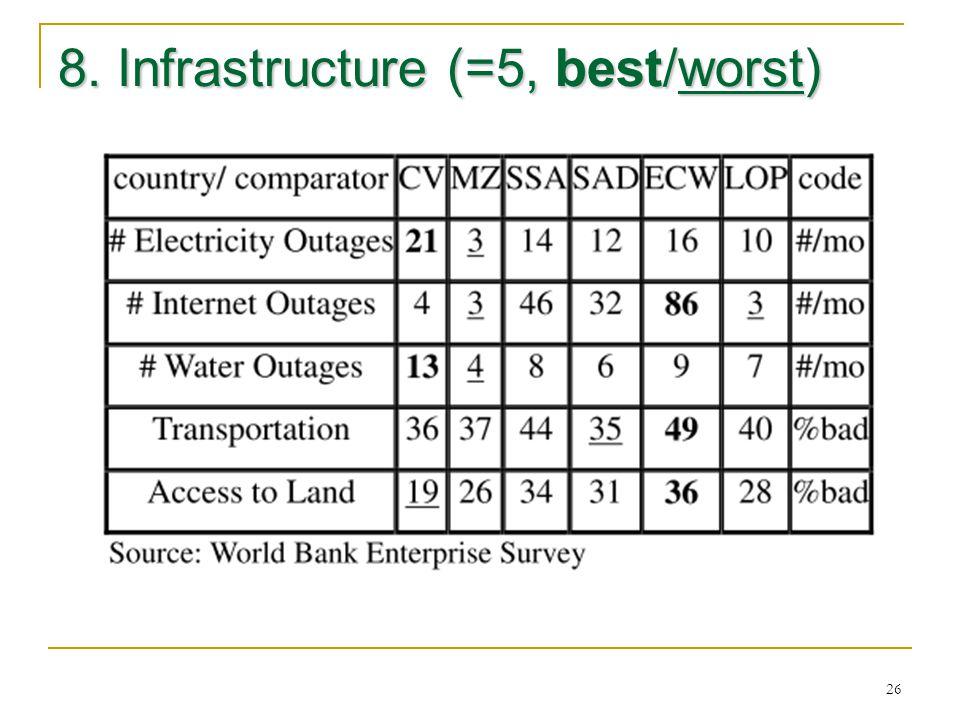 26 8. Infrastructure (=5, best/worst)