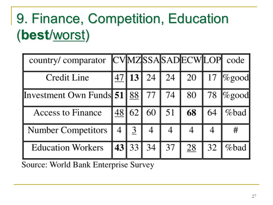 27 9. Finance, Competition, Education (best/worst)