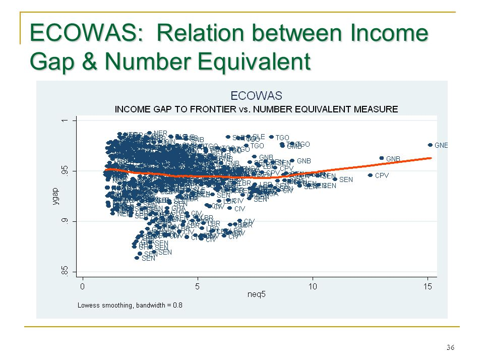 ECOWAS: Relation between Income Gap & Number Equivalent 36
